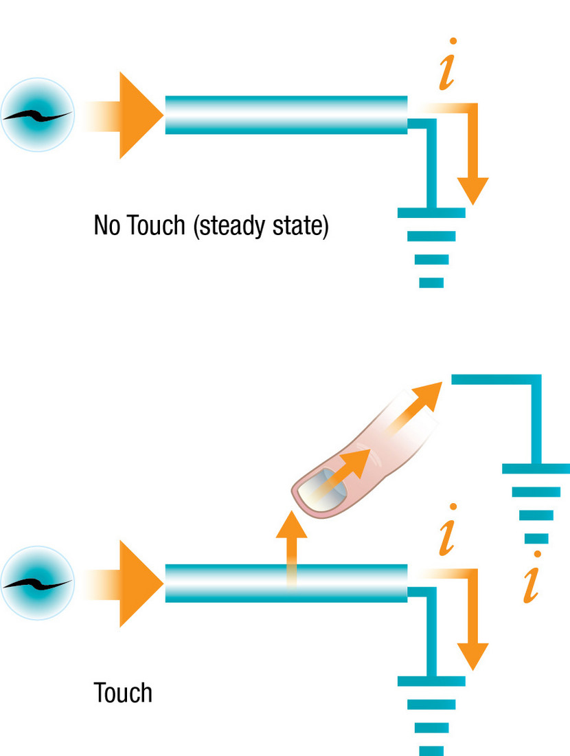 Illustration 1: PCAP - How Self Capacitance Works