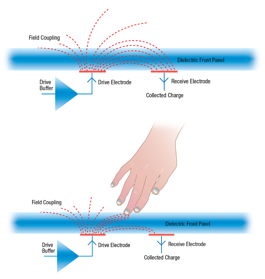Illustration 2: PCAP - How Mutual Capacitance Works