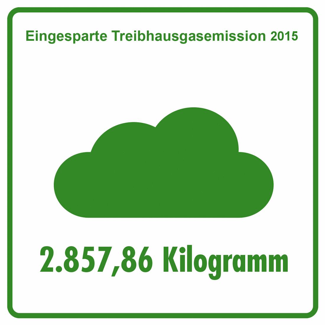 2015 - Eingesparte Treibhausgasemissionen