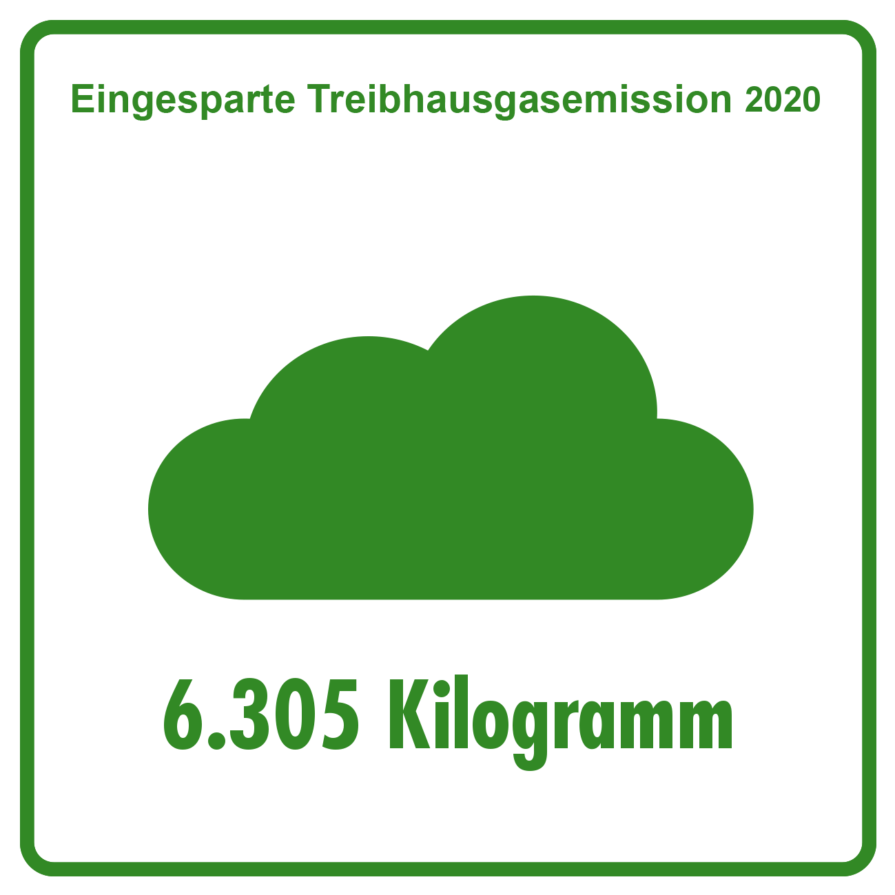 2020 Eingesparte Treibhausgasemissionen