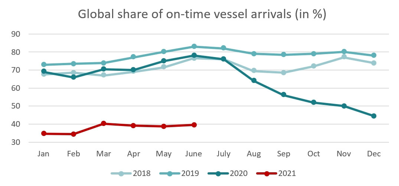 Chart Vessel Arrivals