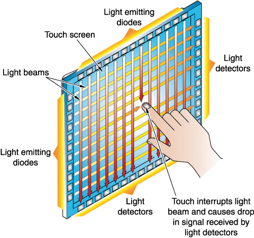 Illustration 1: Infrared Touch
