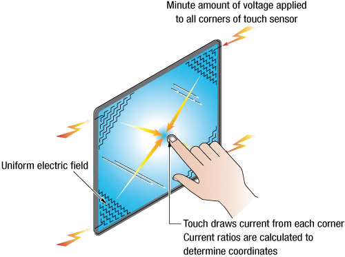 Illustration 1: Surface Capacitive