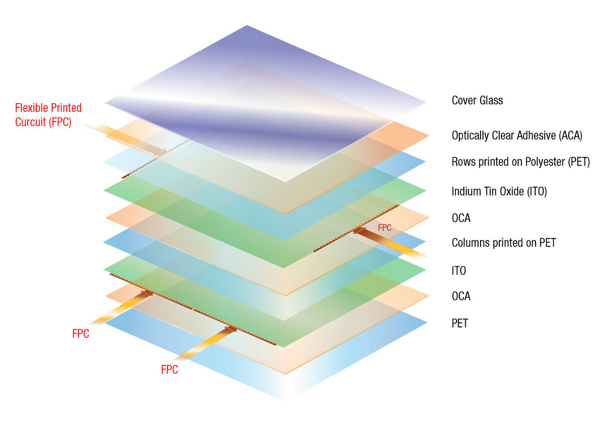Illustration 7: PCAP - ITO Sensor Construction