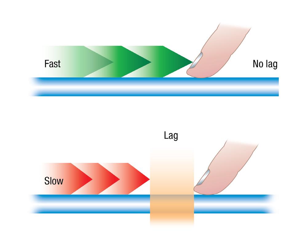 Illustration 8: PCAP - Speed