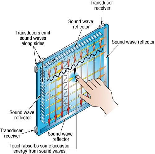 Illustration 1: Surface Acoustic Wave (SAW)